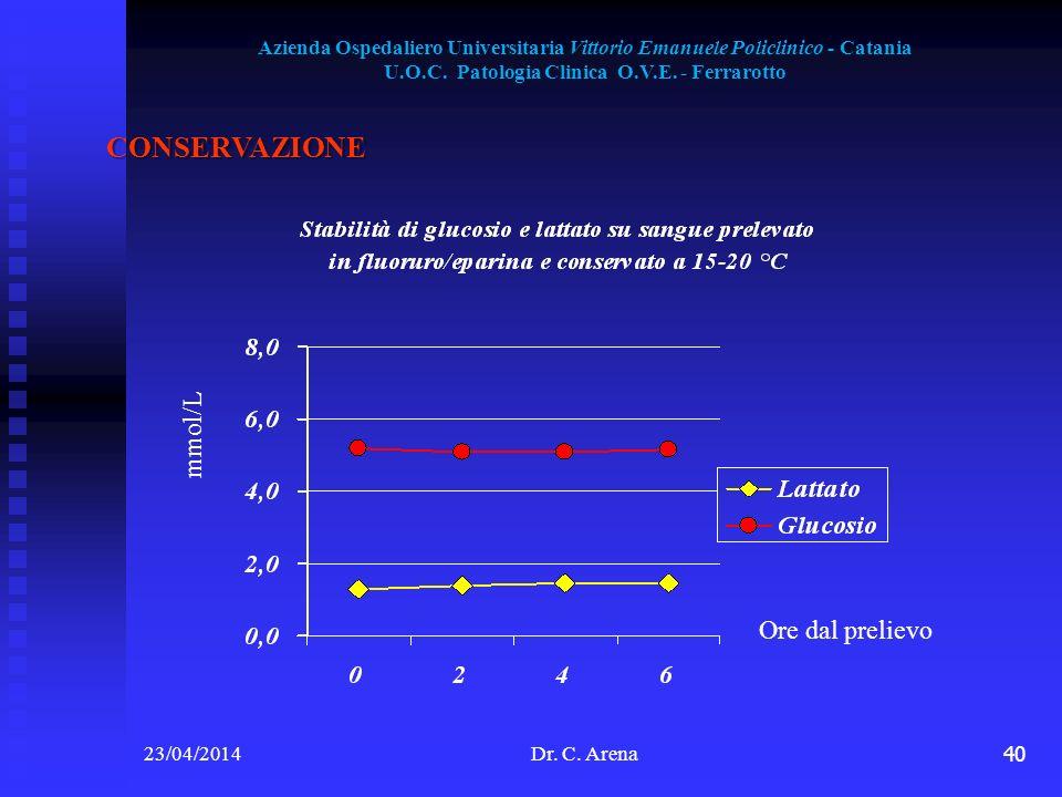 40 Ore dal prelievo mmol/L Azienda Ospedaliero Universitaria Vittorio Emanuele Policlinico - Catania U.O.C. Patologia Clinica O.V.E. - Ferrarotto CONS