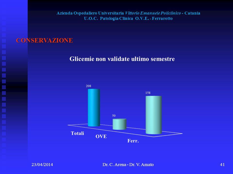 Azienda Ospedaliero Universitaria Vittorio Emanuele Policlinico - Catania U.O.C. Patologia Clinica O.V.E. - Ferrarotto 23/04/2014Dr. C. Arena - Dr. V.