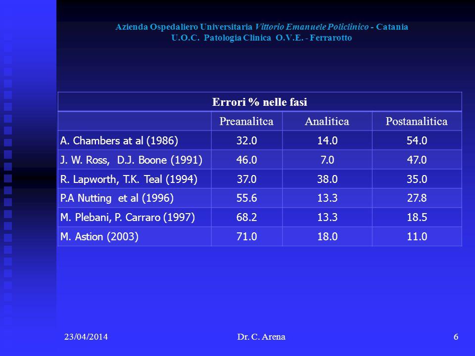Azienda Ospedaliero Universitaria Vittorio Emanuele Policlinico - Catania U.O.C. Patologia Clinica O.V.E. - Ferrarotto 23/04/2014Dr. C. Arena6 Errori
