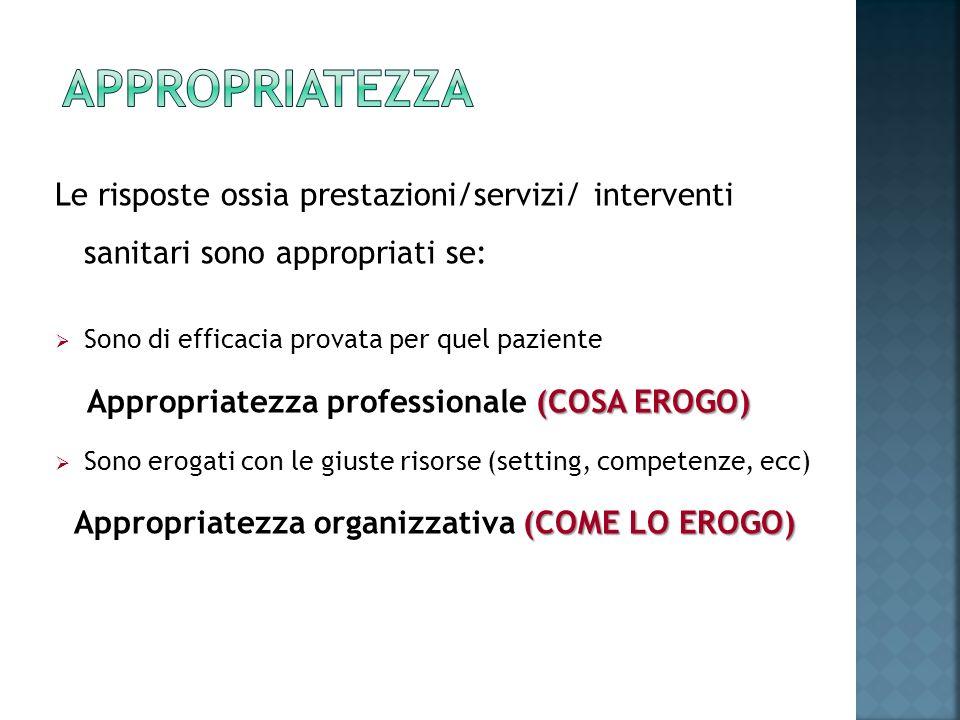 Le risposte ossia prestazioni/servizi/ interventi sanitari sono appropriati se: Sono di efficacia provata per quel paziente (COSA EROGO) Appropriatezz