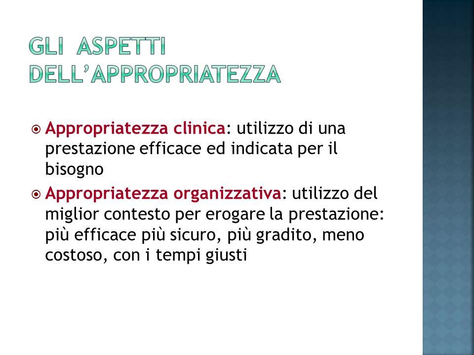 Appropriatezza clinica: utilizzo di una prestazione efficace ed indicata per il bisogno Appropriatezza organizzativa: utilizzo del miglior contesto pe