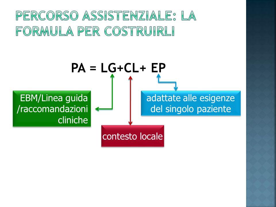 PA = LG+CL+ EP EBM/Linea guida /raccomandazioni cliniche contesto locale adattate alle esigenze del singolo paziente contesto locale