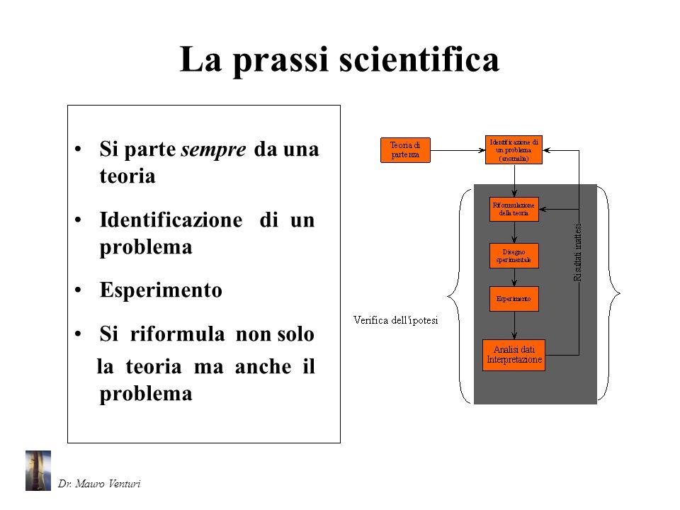 La prassi scientifica Si parte sempre da una teoria Identificazione di un problema Esperimento Si riformula non solo la teoria ma anche il problema Dr