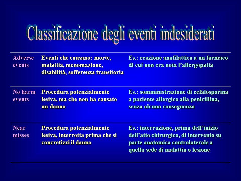 Adverse events Eventi che causano: morte, malattia, menomazione, disabilità, sofferenza transitoria Es.: reazione anafilattica a un farmaco di cui non