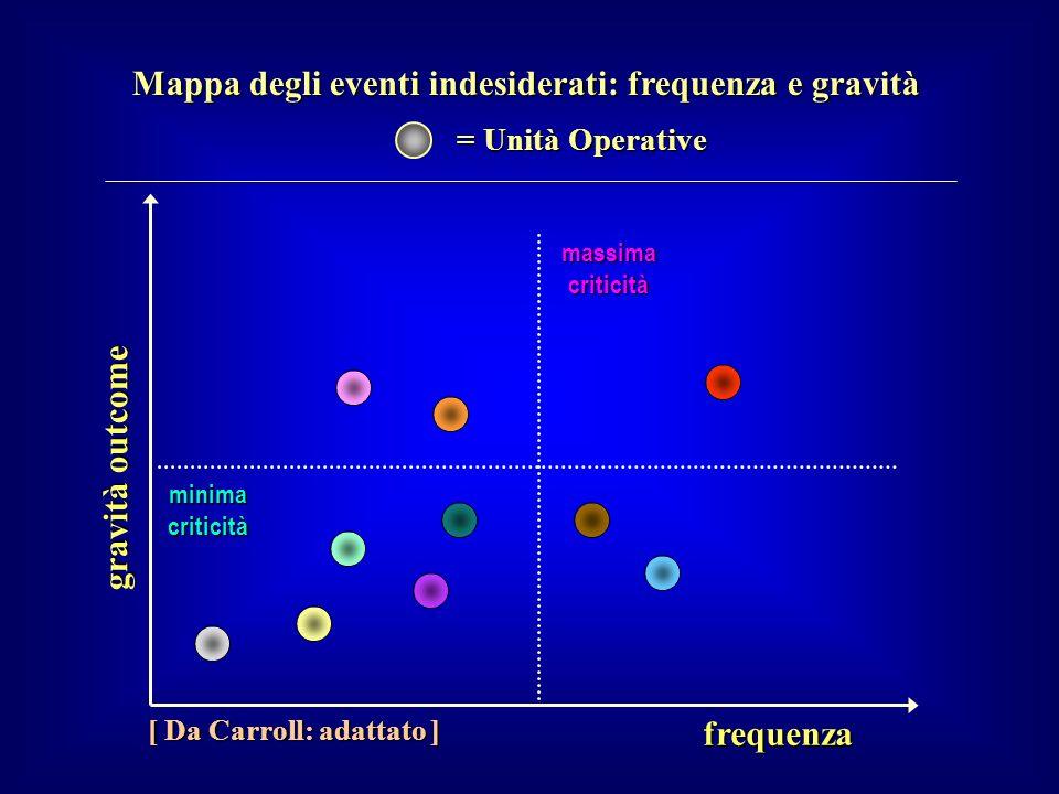 Mappa degli eventi indesiderati: frequenza e gravità frequenza gravità outcome [ Da Carroll: adattato ] massima criticità minima criticità = Unità Ope