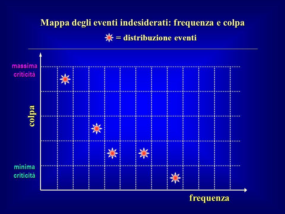 Mappa degli eventi indesiderati: frequenza e colpa frequenza colpa massima criticità minima criticità = distribuzione eventi