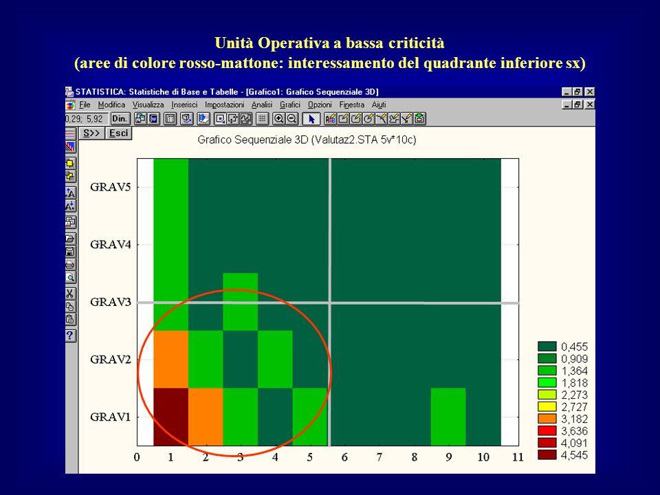Unità Operativa a bassa criticità (aree di colore rosso-mattone: interessamento del quadrante inferiore sx)