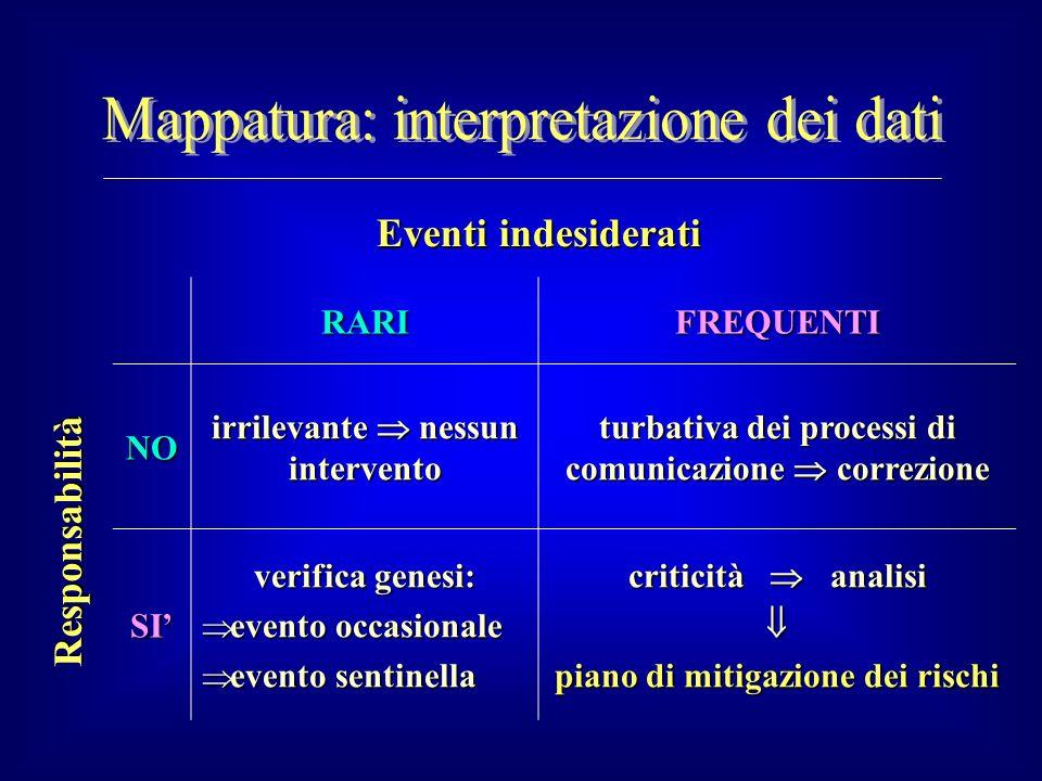 RARIFREQUENTINO irrilevante nessun intervento turbativa dei processi di comunicazione correzione SI verifica genesi: evento occasionale evento occasio