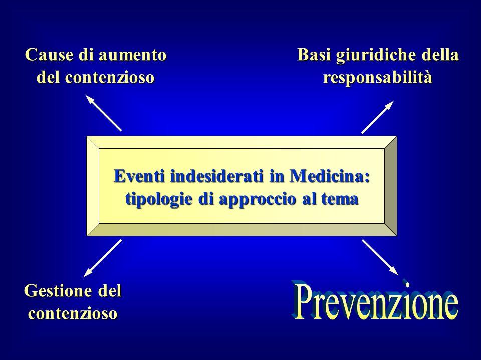 Cause di aumento del contenzioso Basi giuridiche della responsabilità Gestione del contenzioso Eventi indesiderati in Medicina: tipologie di approccio