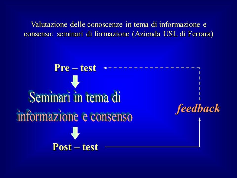 Pre – test Post – test feedback Valutazione delle conoscenze in tema di informazione e consenso: seminari di formazione (Azienda USL di Ferrara)
