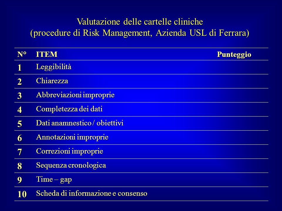 Valutazione delle cartelle cliniche (procedure di Risk Management, Azienda USL di Ferrara) N°ITEMPunteggio 1Leggibilità 2Chiarezza 3 Abbreviazioni imp