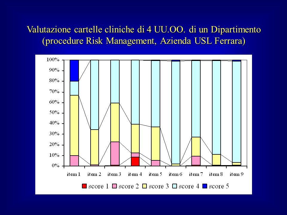 Valutazione cartelle cliniche di 4 UU.OO. di un Dipartimento (procedure Risk Management, Azienda USL Ferrara)