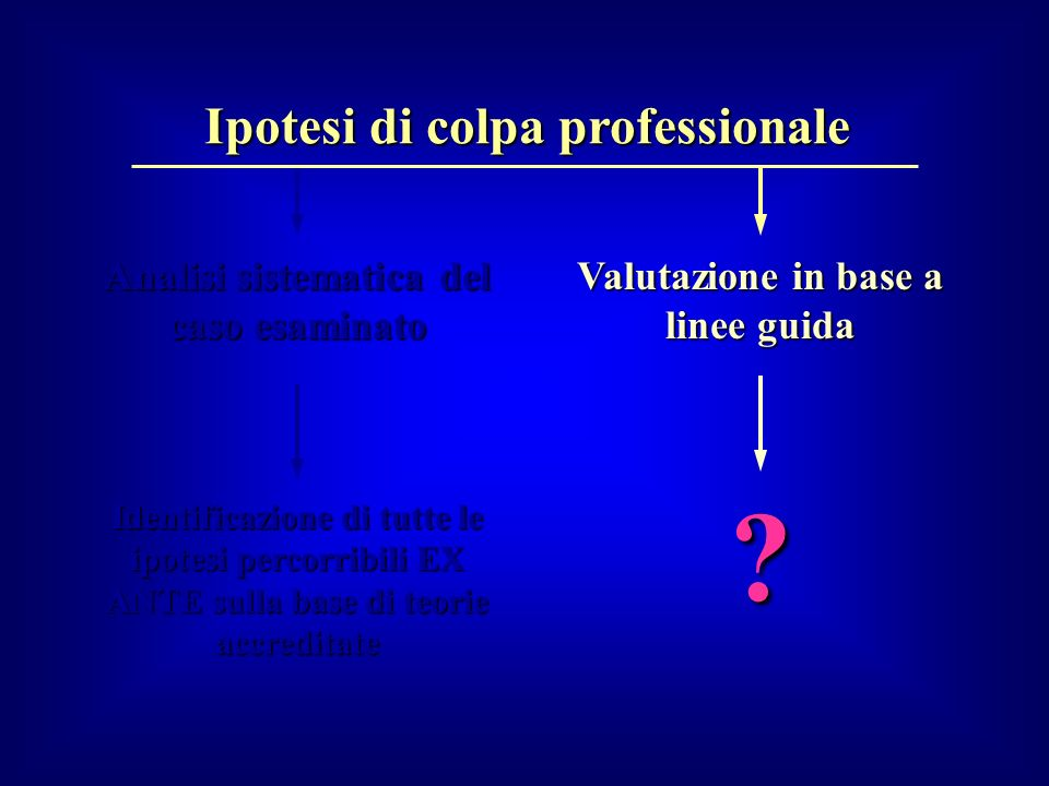 Analisi sistematica del caso esaminato Identificazione di tutte le ipotesi percorribili EX ANTE sulla base di teorie accreditate Valutazione in base a