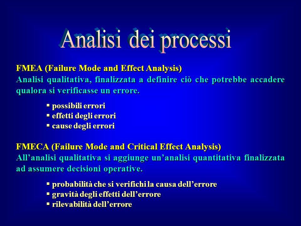 FMEA (Failure Mode and Effect Analysis) Analisi qualitativa, finalizzata a definire ciò che potrebbe accadere qualora si verificasse un errore. possib