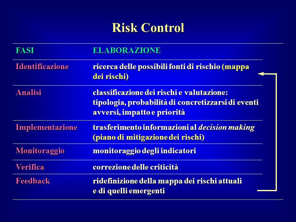 Risk Control FASIELABORAZIONE Identificazione ricerca delle possibili fonti di rischio (mappa dei rischi) Analisi classificazione dei rischi e valutaz
