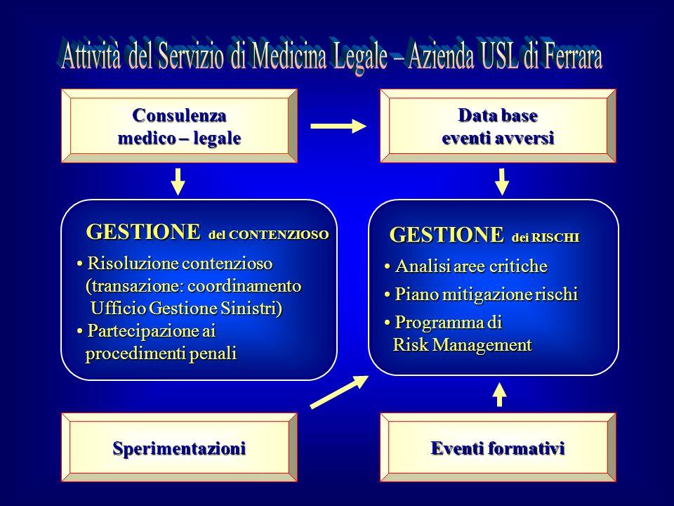 Consulenza medico – legale Eventi formativi Sperimentazioni Data base eventi avversi GESTIONE del CONTENZIOSO GESTIONE del CONTENZIOSO Risoluzione con