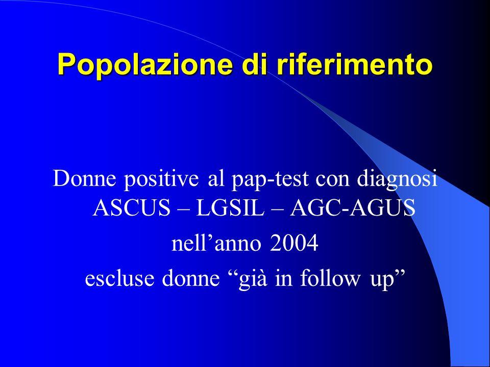 Popolazione di riferimento Donne positive al pap-test con diagnosi ASCUS – LGSIL – AGC-AGUS nellanno 2004 escluse donne già in follow up