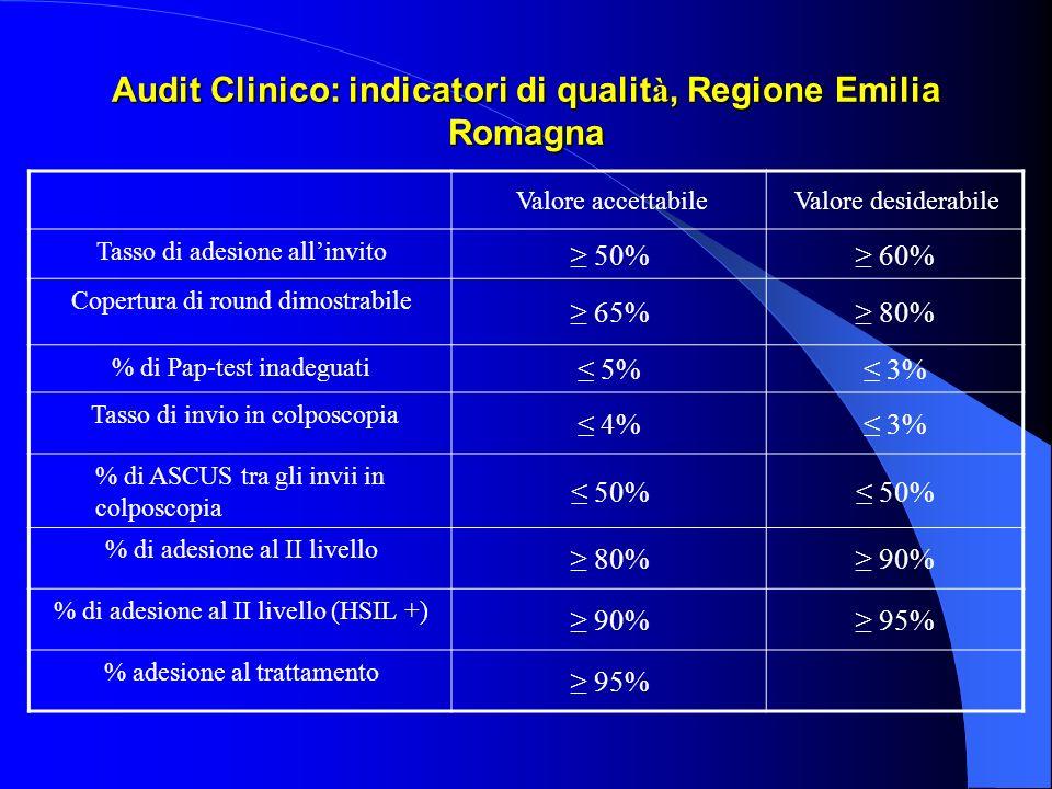 Audit Clinico: indicatori di qualit à, Regione Emilia Romagna Valore accettabileValore desiderabile Tasso di adesione allinvito 50% 60% Copertura di round dimostrabile 65% 80% % di Pap-test inadeguati 5% 3% Tasso di invio in colposcopia 4% 3% % di ASCUS tra gli invii in colposcopia 50% % di adesione al II livello 80% 90% % di adesione al II livello (HSIL +) 90% 95% % adesione al trattamento 95%