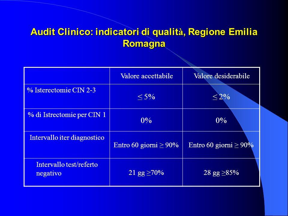 Audit Clinico: indicatori di qualit à, Regione Emilia Romagna Valore accettabileValore desiderabile % Isterectomie CIN 2-3 5% 2% % di Istrectomie per CIN 1 0% Intervallo iter diagnostico Entro 60 giorni 90% Intervallo test/referto negativo 21 gg 70%28 gg 85%