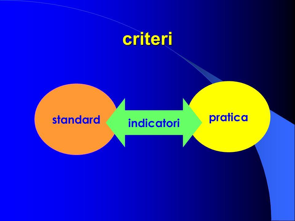 criteri standard pratica indicatori