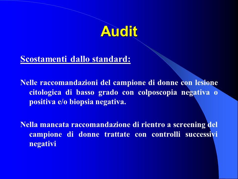 Audit Scostamenti dallo standard: Nelle raccomandazioni del campione di donne con lesione citologica di basso grado con colposcopia negativa o positiva e/o biopsia negativa.