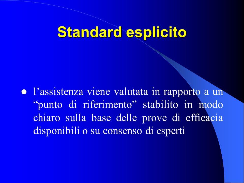 Standard esplicito lassistenza viene valutata in rapporto a un punto di riferimento stabilito in modo chiaro sulla base delle prove di efficacia disponibili o su consenso di esperti