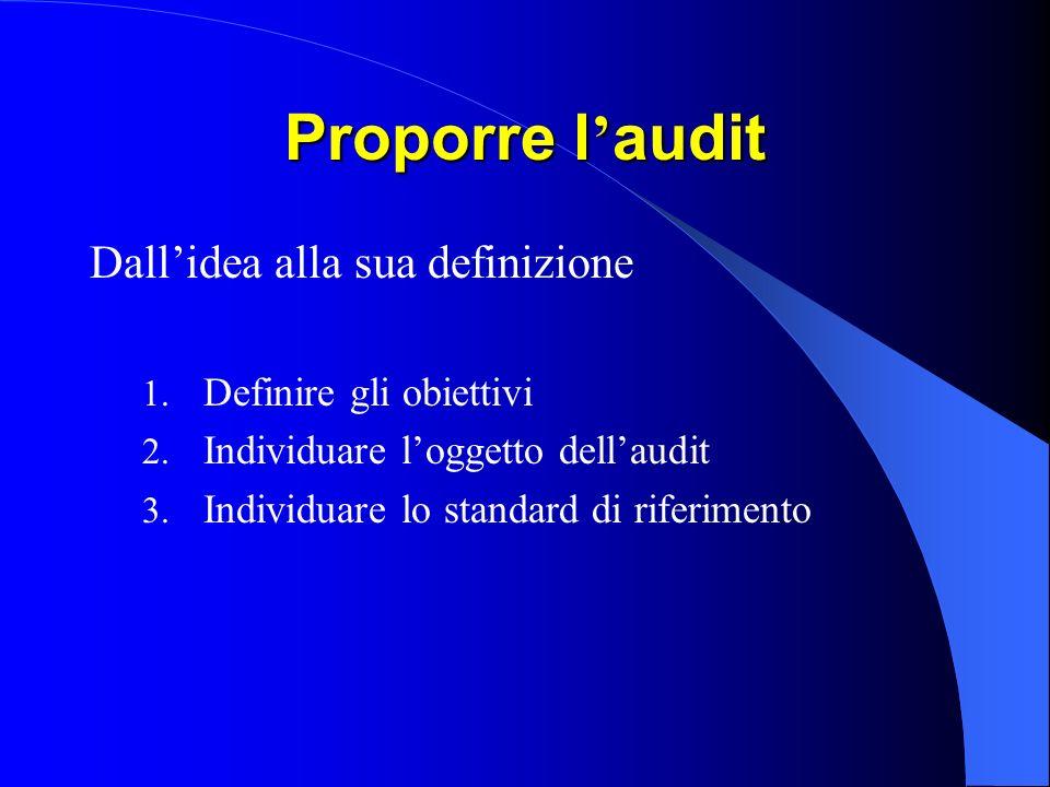 Proporre l audit Dallidea alla sua definizione 1.Definire gli obiettivi 2.