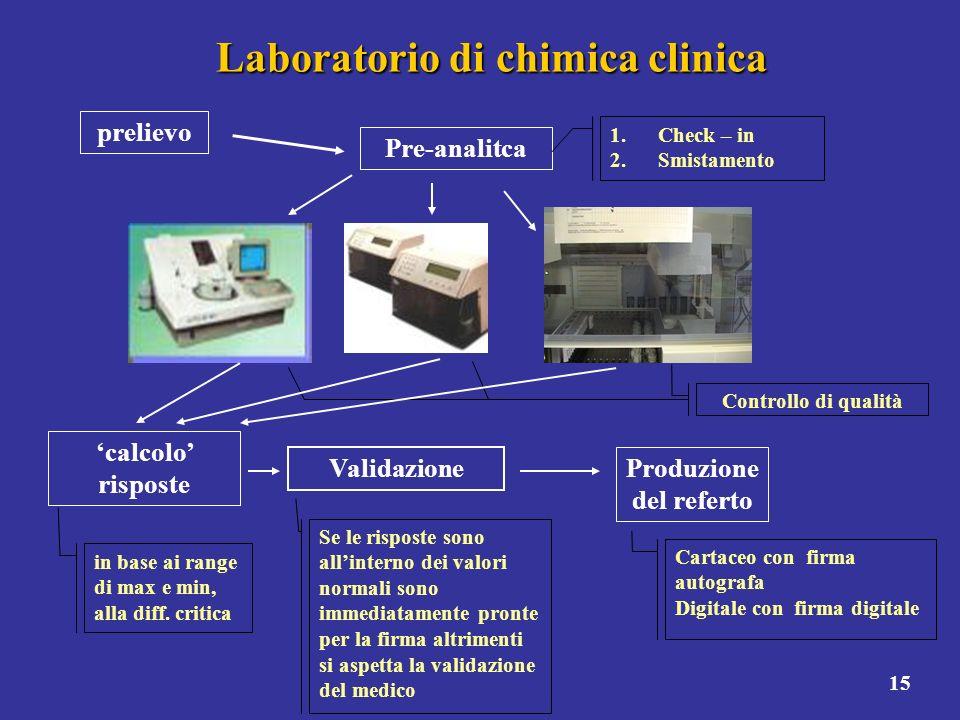 15 Laboratorio di chimica clinica prelievo Pre-analitca 1.Check – in 2.Smistamento Controllo di qualità calcolo risposte in base ai range di max e min