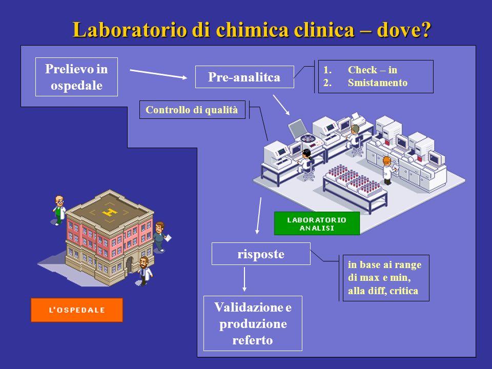 16 Laboratorio di chimica clinica – dove? Prelievo in ospedale Pre-analitca 1.Check – in 2.Smistamento Controllo di qualità risposte in base ai range