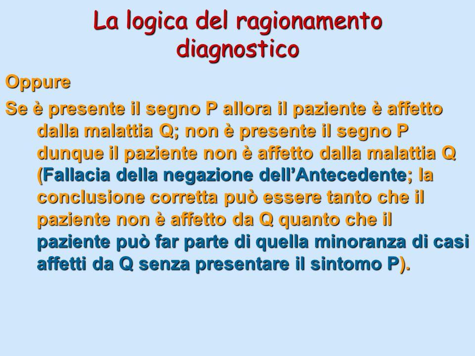 La logica del ragionamento diagnostico Oppure Se è presente il segno P allora il paziente è affetto dalla malattia Q; non è presente il segno P dunque