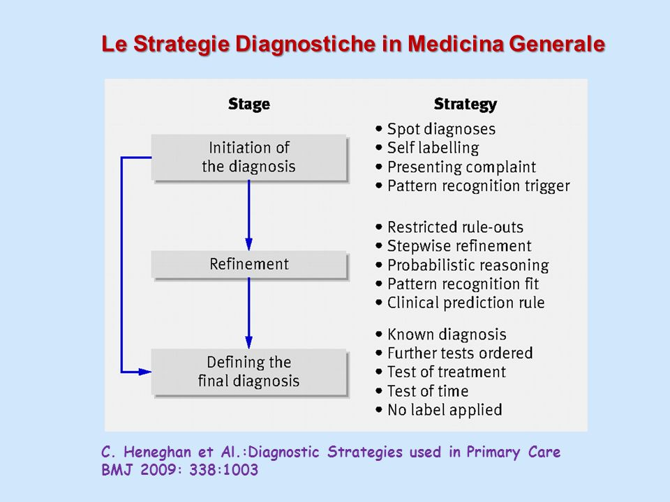 Le Strategie Diagnostiche in Medicina Generale C.