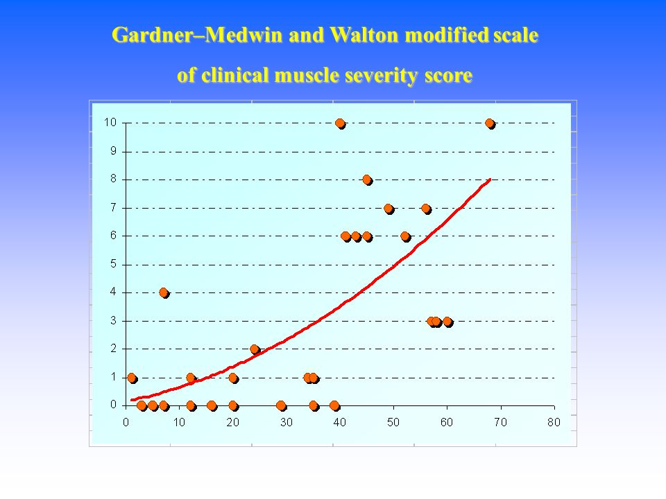 Gardner–Medwin and Walton modified scale of clinical muscle severity score