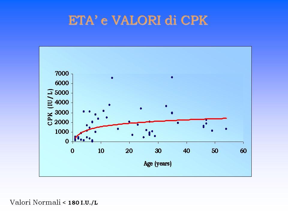 ETA e VALORI di CPK Valori Normali < 180 I.U./L