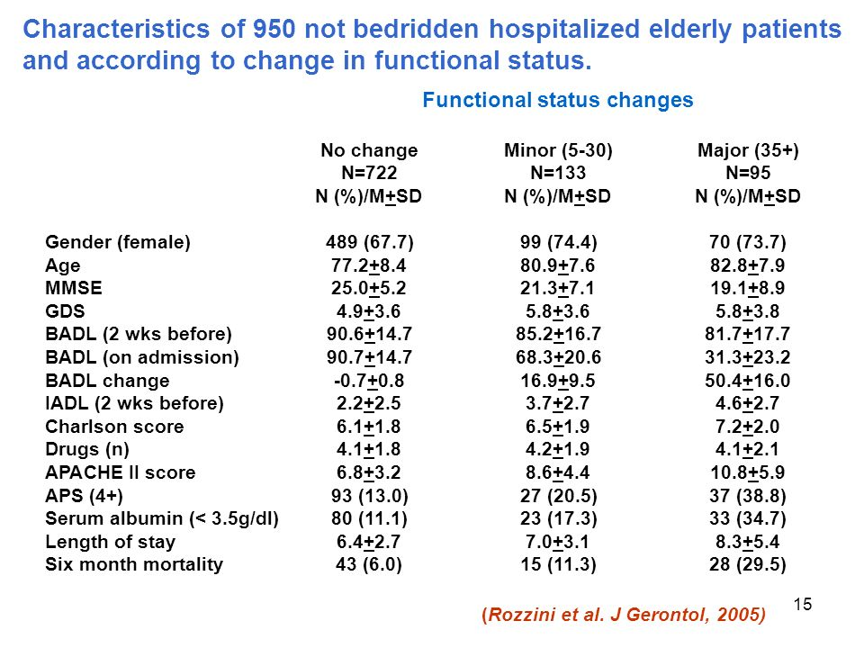 15 Characteristics of 950 not bedridden hospitalized elderly patients and according to change in functional status.