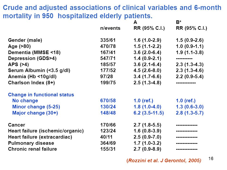 16 Crude and adjusted associations of clinical variables and 6-month mortality in 950 hospitalized elderly patients.