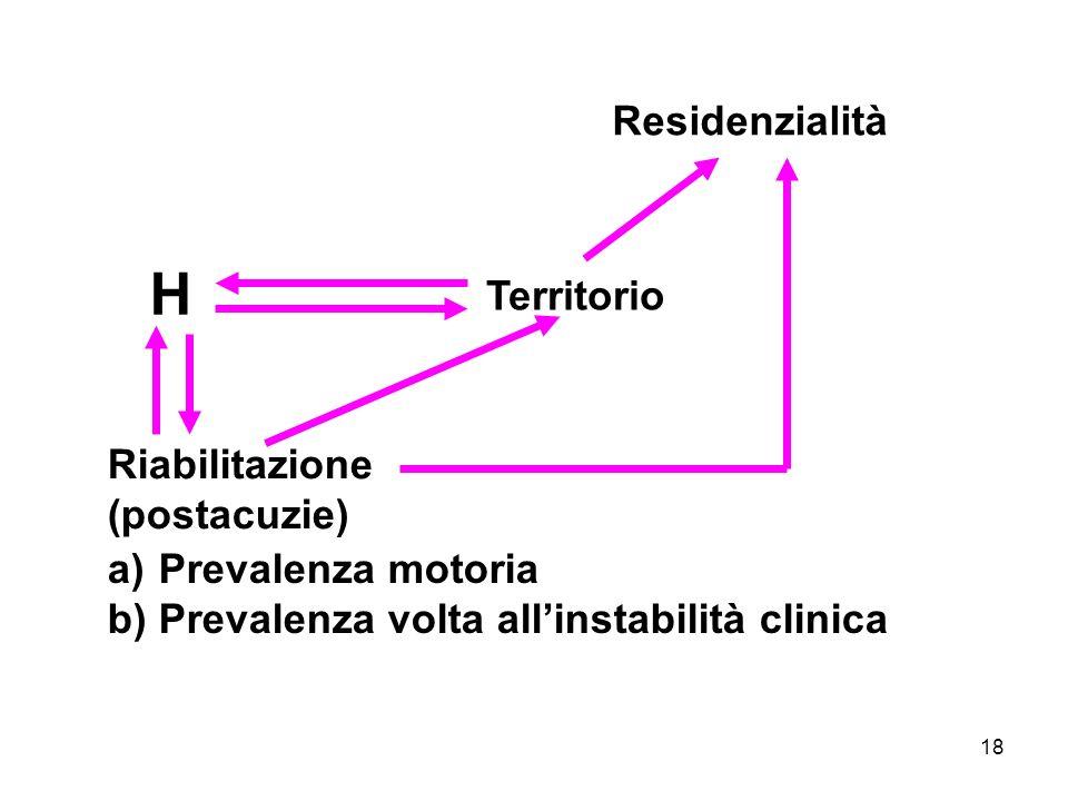 18 Residenzialità Territorio Riabilitazione (postacuzie) a) Prevalenza motoria b) Prevalenza volta allinstabilità clinica H