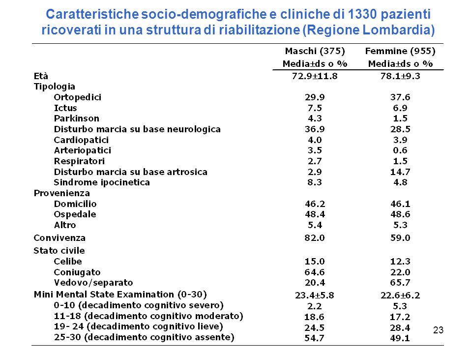 23 Caratteristiche socio-demografiche e cliniche di 1330 pazienti ricoverati in una struttura di riabilitazione (Regione Lombardia)