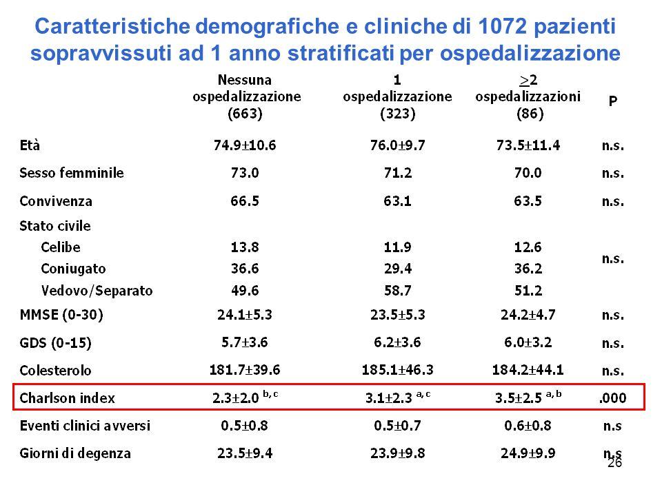 26 Caratteristiche demografiche e cliniche di 1072 pazienti sopravvissuti ad 1 anno stratificati per ospedalizzazione