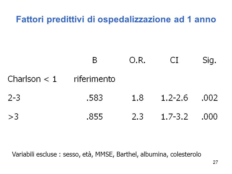 27 Fattori predittivi di ospedalizzazione ad 1 anno Variabili escluse : sesso, età, MMSE, Barthel, albumina, colesterolo
