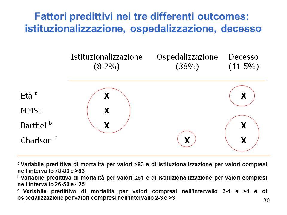 30 Fattori predittivi nei tre differenti outcomes: istituzionalizzazione, ospedalizzazione, decesso a Variabile predittiva di mortalità per valori >83 e di istituzionalizzazione per valori compresi nellintervallo 78-83 e >83 b Variabile predittiva di mortalità per valori 61 e di istituzionalizzazione per valori compresi nellintervallo 26-50 e 25 c Variabile predittiva di mortalità per valori compresi nellintervallo 3-4 e >4 e di ospedalizzazione per valori compresi nellintervallo 2-3 e >3