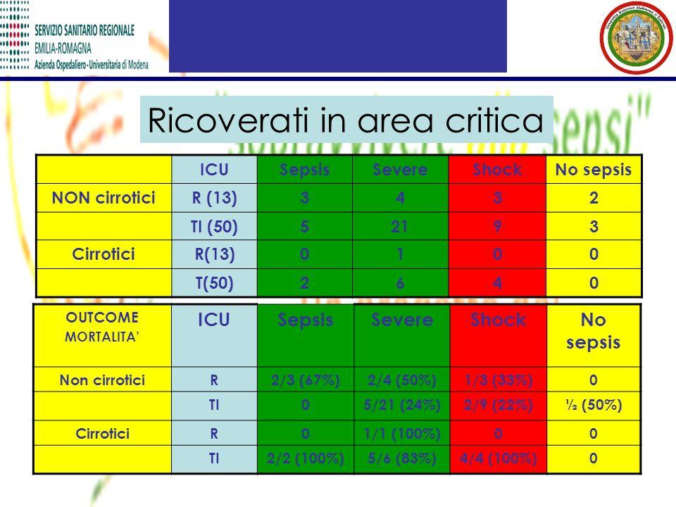 Ricoverati in area critica ICUSepsisSevereShockNo sepsis NON cirroticiR (13)3432 TI (50)52193 CirroticiR(13)0100 T(50)2640 OUTCOME MORTALITA ICUSepsisSevereShockNo sepsis Non cirroticiR2/3 (67%)2/4 (50%)1/3 (33%)0 TI05/21 (24%)2/9 (22%)½ (50%) CirroticiR01/1 (100%)00 TI2/2 (100%)5/6 (83%)4/4 (100%)0