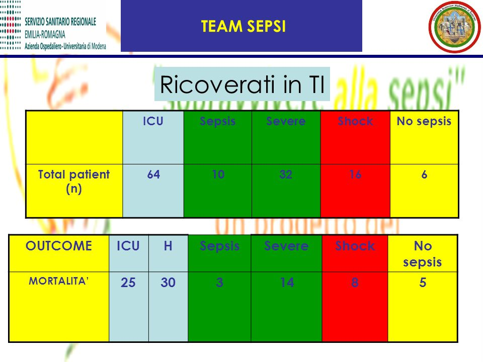 TEAM SEPSI Ricoverati in TI ICUSepsisSevereShockNo sepsis Total patient (n) 641032166 OUTCOMEICUHSepsisSevereShockNo sepsis MORTALITA 253031485