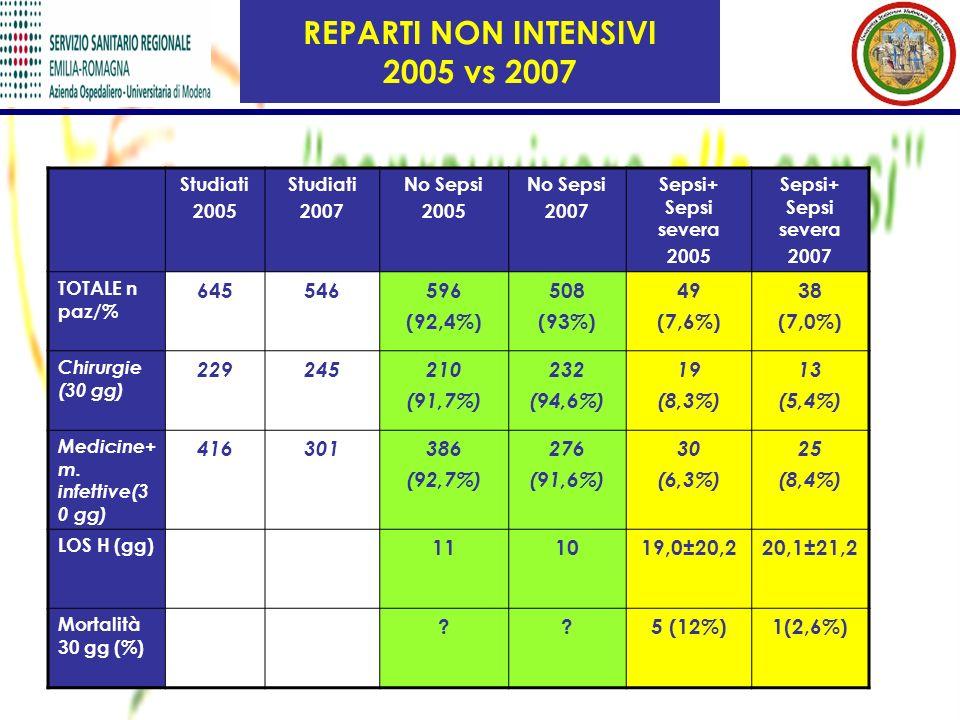 Studiati 2005 Studiati 2007 No Sepsi 2005 No Sepsi 2007 Sepsi+ Sepsi severa 2005 Sepsi+ Sepsi severa 2007 TOTALE n paz/% 645546596 (92,4%) 508 (93%) 49 (7,6%) 38 (7,0%) Chirurgie (30 gg) 229245210 (91,7%) 232 (94,6%) 19 (8,3%) 13 (5,4%) Medicine+ m.