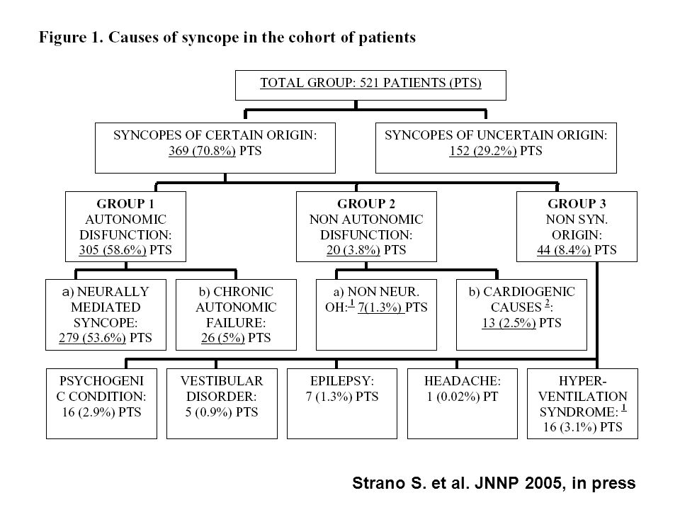 Strano S. et al. JNNP 2005, in press