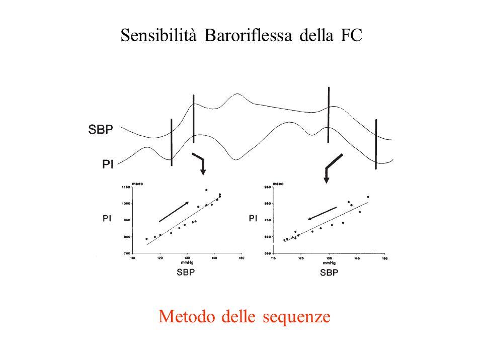 Sensibilità Baroriflessa della FC Metodo delle sequenze