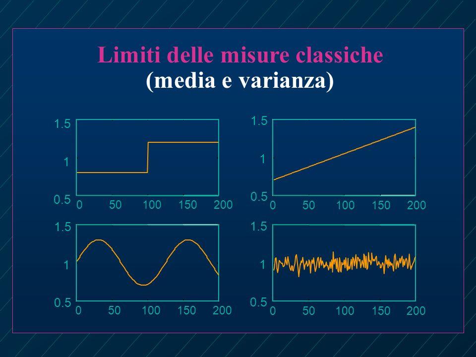 Limiti delle misure classiche (media e varianza) 050100150200 0.5 1 1.5 0.5 1 1.5 0.5 1 1.5 0.5 1 1.5 050100150200 050100150200 050100150200
