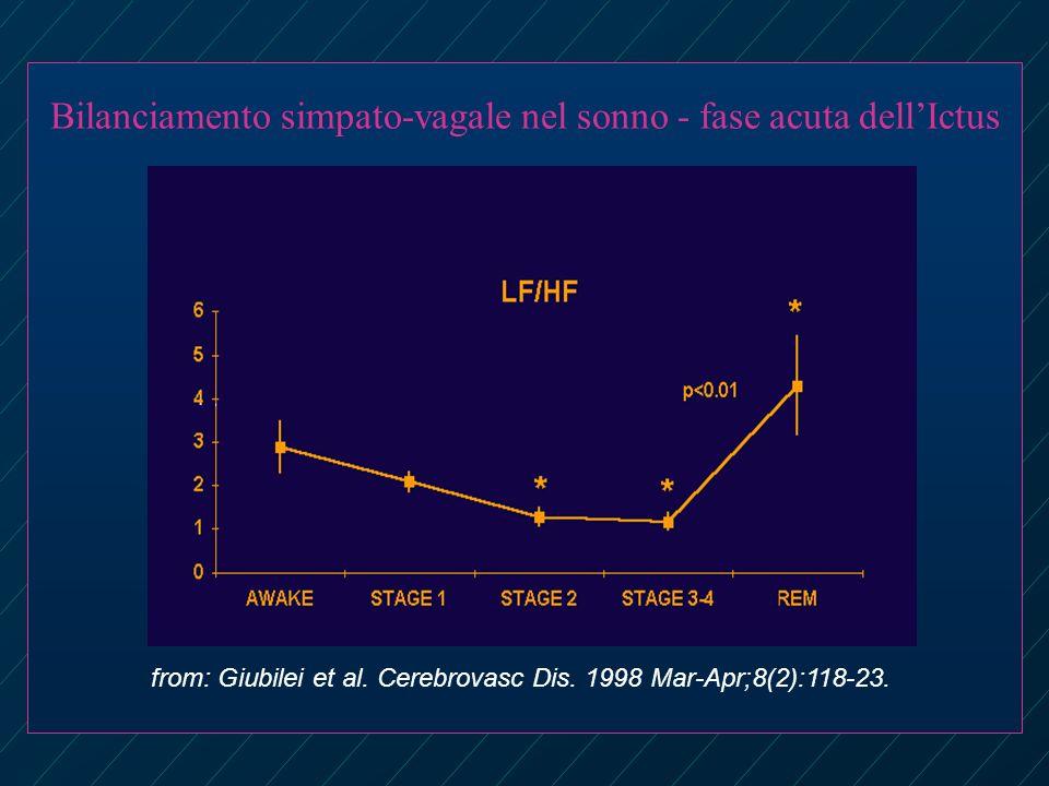 Bilanciamento simpato-vagale nel sonno - fase acuta dellIctus from: Giubilei et al.