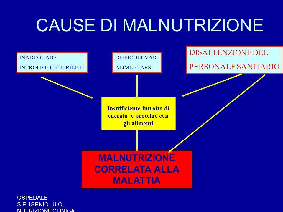 OSPEDALE S.EUGENIO - U.O. NUTRIZIONE CLINICA CAUSE DI MALNUTRIZIONE MALNUTRIZIONE CORRELATA ALLA MALATTIA Insufficiente introito di energia e proteine
