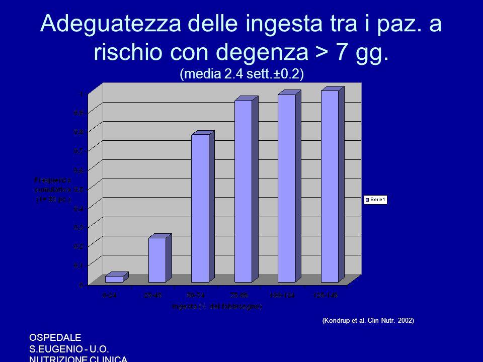 OSPEDALE S.EUGENIO - U.O. NUTRIZIONE CLINICA Adeguatezza delle ingesta tra i paz. a rischio con degenza > 7 gg. (media 2.4 sett.±0.2) (Kondrup et al.