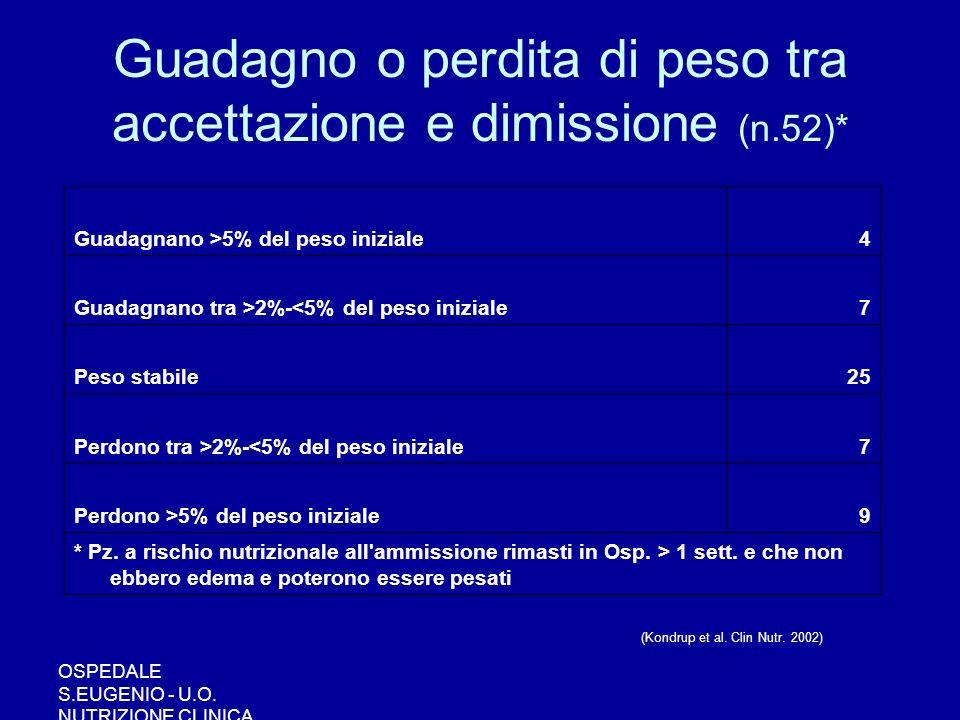 OSPEDALE S.EUGENIO - U.O. NUTRIZIONE CLINICA Guadagno o perdita di peso tra accettazione e dimissione (n.52)* Guadagnano >5% del peso iniziale4 Guadag